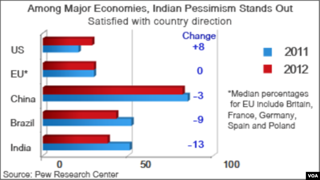 Rise of Pessimism in India