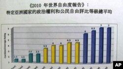 自由之家对亚洲国家自由评比等级总平均表