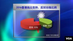 2016香港民众支持、反对台独比例