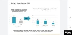 Hasil Survei SMRC terbaru hasil survei terkait FPI, Rizieq Shihab dan respon pemerintah, Kamis (26:11). (Foto:VOA/Yudha Satriawan)