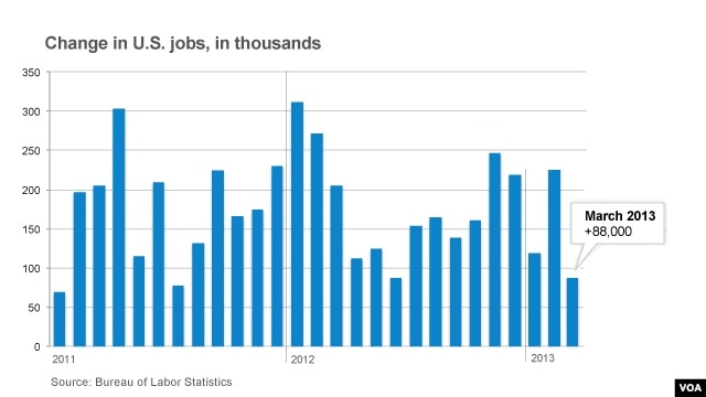 Us Job Growth Slows Jobless Rate Dips
