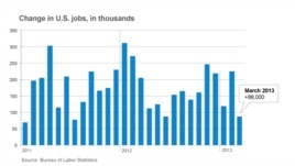 The Bureau of Labor Statistics reports that only 88,000 new jobs were added in March.