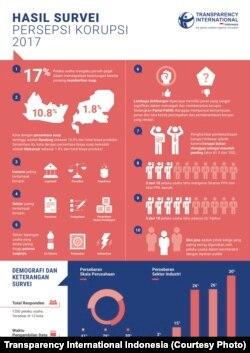 Indeks Persepsi Korupsi Indonesia
