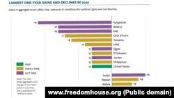 Države koje su zabeležile najveći pad, ali i najznačajniji napredak u 2020: Severna Makedonija je napredovala za tri poena (Foto: www.freedomhouse.org)