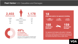 Graphic: Casualties and damage from Pearl Harbor attack