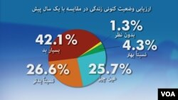 این سروی بر اساس مصاحبه با ۲۰۰۰ شهروند افغان در ۳۴ ولایت افغانستان صورت گرفته است.