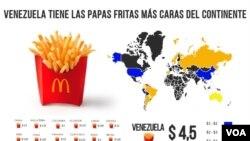 Según una investigación realizada por la Voz de América el costo de las papas fritas también es más alto que en al menos otros 11 países del mundo, entre ellos China, Australia y Estados Unidos.