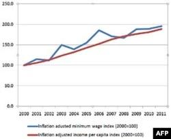 VN: Sức mua tính theo lương tối thiểu hầu như không tăng trong vòng 10 năm