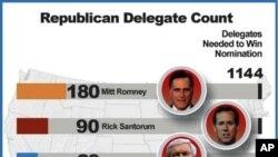 美國共和黨總統四名參選人在黨內提名獲得票數形勢。