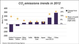 Global carbon dioxide emissions, 2012
