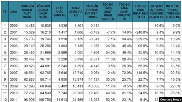 Bảng 1: Số liệu xuất nhập khẩu giữa Việt Nam và Trung Quốc từ năm 2000 đến 2016 (Nguồn: Niên giám Thống kê 2000 - 2015 và báo chí nhà nước; các chỉ số do tác giả tập hợp và tính toán.)