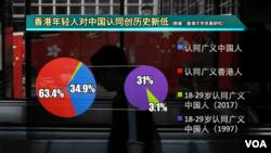 香港年轻人对中国人身份认同