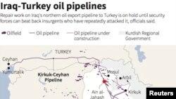 Iroq-Turkiya neft quvurlari