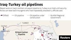 Jalur pipa minyak Irak-Turki