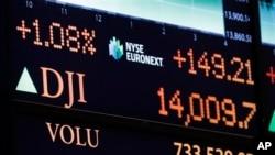 星期五紐約證券交易所的顯示板上顯示道瓊斯工業平均指數收市時的數據