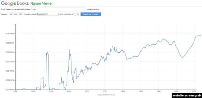 Google Ngram results for 'cool'