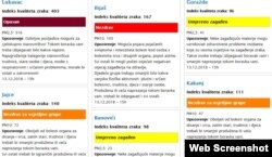 Index kvaliteta zraka