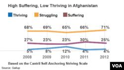 Galupovo istraživanje kvaliteta života u Avganistanu