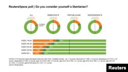 2015 Libertarian Poll