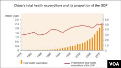 China Health Expenditure