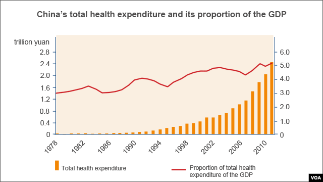 China Health Expenditure