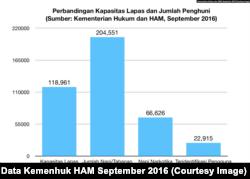 Perbandingan kapasitas lapas dan jumlah penghuni (Data: Kementerian Hukum dan HAM, September 2016)