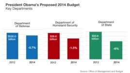 President Barack Obama's proposed 2014 budget cuts for the Department of State, Homeland Security, and Defense