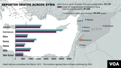 Deaths in Syria from civil war, as of February 10, 2014