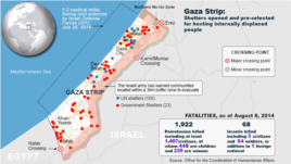 Gaza Conflict, death tolls, August 8, 2014