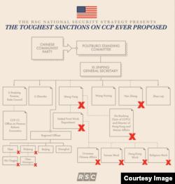 """报告中的制裁图,""""对中共官员最严厉的制裁提议""""。"""