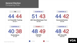 Comparing Polls in General Elections (Source: RealClearPolitics)