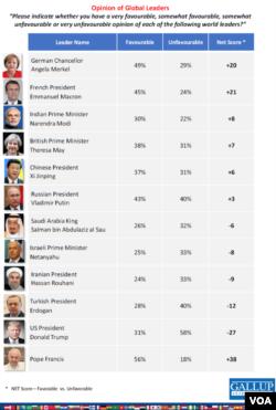 2017年度盖洛普民调世界领导人好感度排名(网页截图)