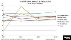 GDP Growth in Africa