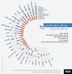 «خانه آزادی» در این اینفوگرافیک شرح داده که برخی کشورها، چطور مخالفان خارج از مرزهای خود را سرکوب و حتی از بین میبرند.