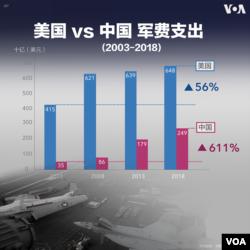 中美軍事預算比較示意圖