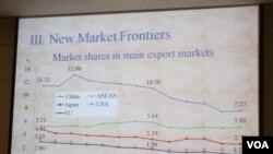 台湾出口呈现衰退图表(美国之音张永泰拍摄)
