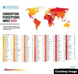 Corruption index, Transparency International 2019.