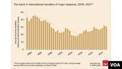 스웨덴의 외교정책 전문기관인 '스톡홀름국제평화연구소(SIPRI)'가 12일 발표한 '전세계 무기 수출입 동향'에 대한 보고서 내용 © SIPRI