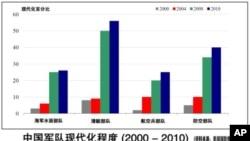中国指责美国国防部的中国军力评估报告
