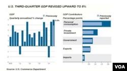 U.S. economy, 3rd quarter upward revision, Dec. 23, 2014