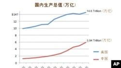 民调:多数美国人认为中国经济总量超美国
