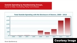 Infographic of Outside Spending by Nondisclosing Groups, Excluding Party Committees