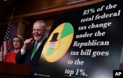 Senate Minority Leader Sen. Chuck Schumer of N.Y., (R), standing with House Minority Leader Nancy Pelosi of Calif., speaks at a news conference on Capitol Hill in Washington, Dec. 20, 2017, on the passage of legislation that overhauls U.S. tax law.