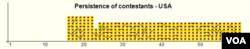 Biểu đồ đội tuyển Mỹ đi thi IMO. Số ở hàng dưới là số lần của cuộc thi IMO, từ lần thứ nhất năm 1959 cho tới lần thứ 60 năm 2019. (Năm 1980 không có IMO.) Những đường vạch bên trong biểu đồ là cùng một thí sinh đi thi nhiều năm. (Nguồn: imo-official.org)