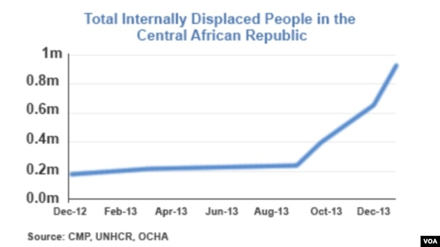 Internally displaced people in CAR