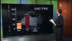 Українці не чекають від США уваги до України