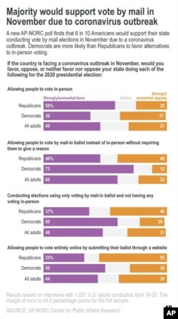 A new AP-NORC poll finds that 6 in 10 Americans would support their state having vote by mail elections in November due to a coronavirus outbreak. Democrats are more likely than Republicans to favor alternatives to in-person voting.