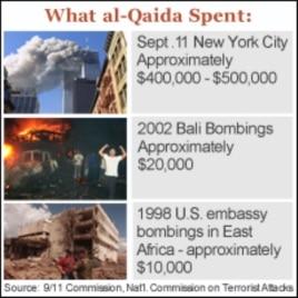 US Succeeding in Efforts to Disrupt Terrorist Financing