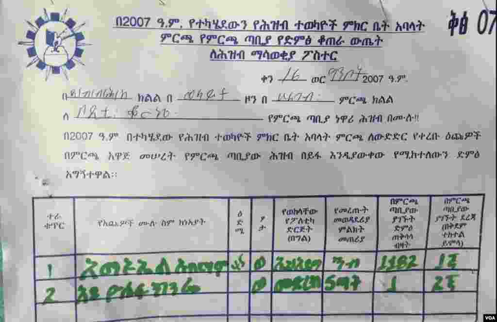 Ethiopian Election district by district as promised- Wolayta-Boditi-370km south- EPRDF 1182 Medrek 1