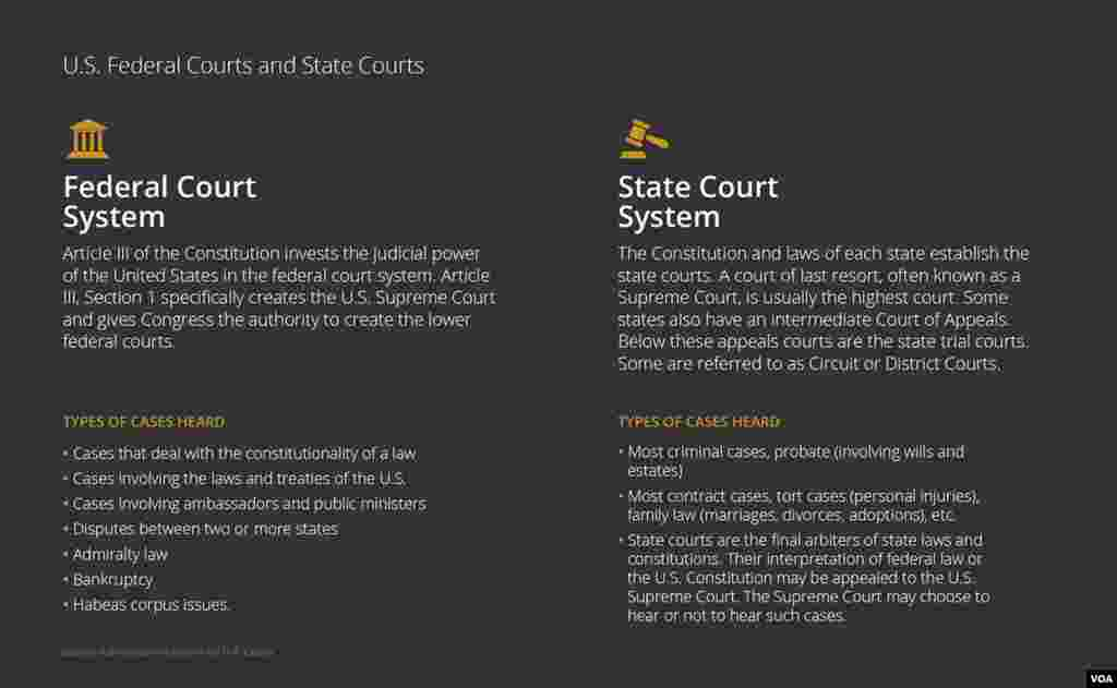 Courts Explainer: Federal vs. State Courts